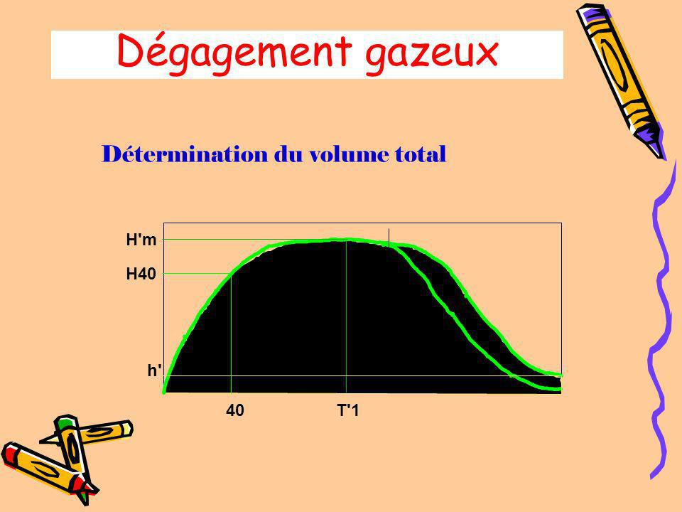 Dégagement gazeux Détermination du volume total H m H40 Tx h 40 T 1