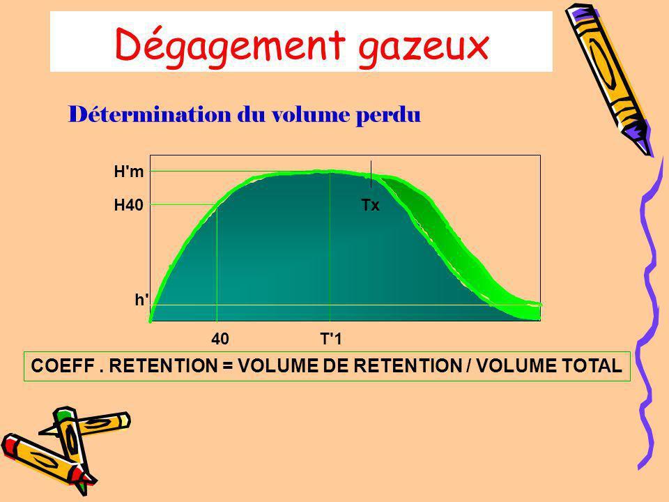 Dégagement gazeux Détermination du volume perdu