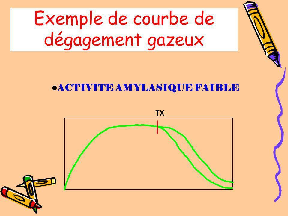 Exemple de courbe de dégagement gazeux