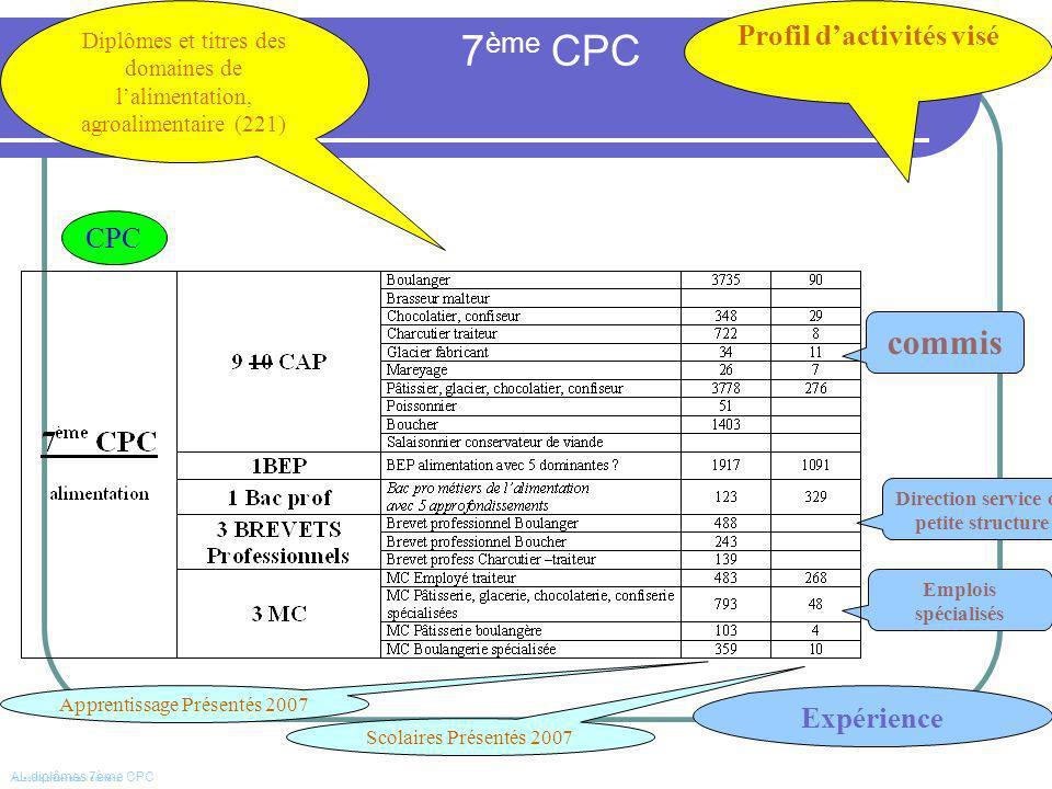 Profil d'activités visé Direction service ou petite structure