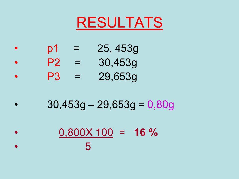 RESULTATS p1 = 25, 453g. P2 = 30,453g. P3 = 29,653g. 30,453g – 29,653g = 0,80g.