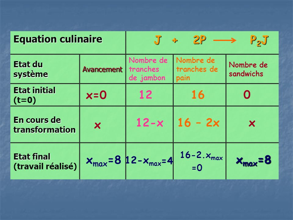 J + 2P P2J x=0 12 16 x 12-x 16 – 2x x xmax=8 xmax=8 Equation culinaire