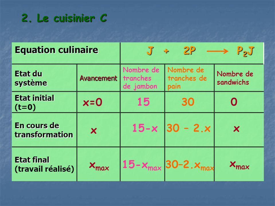 2. Le cuisinier C J + 2P P2J x=0 15 30 x xmax 15-x 30 – 2.x x 15-xmax