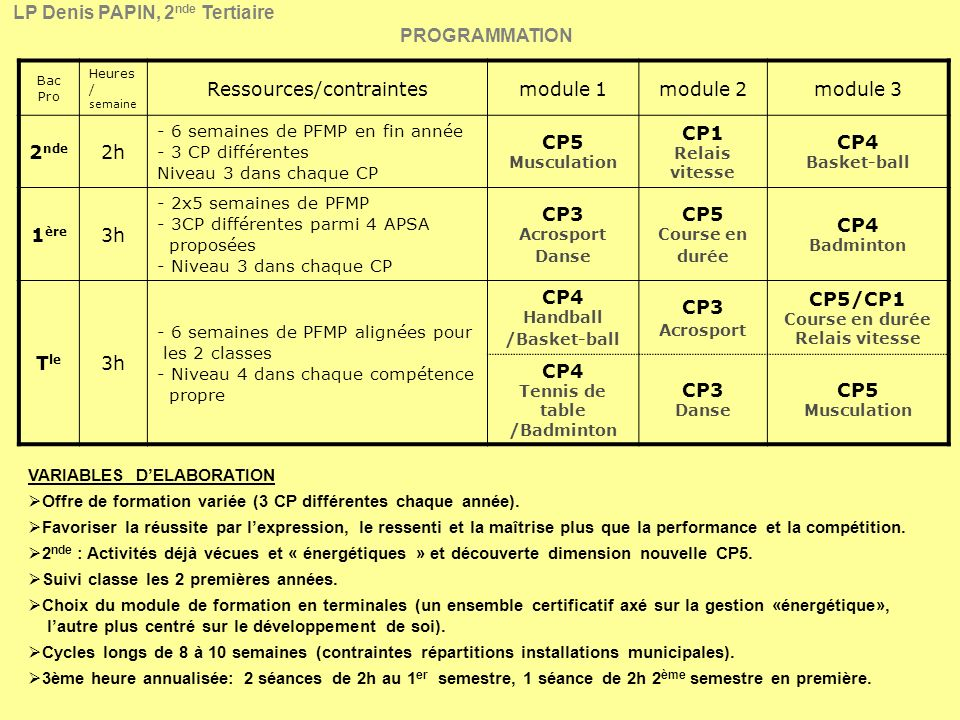 Ressources/contraintes
