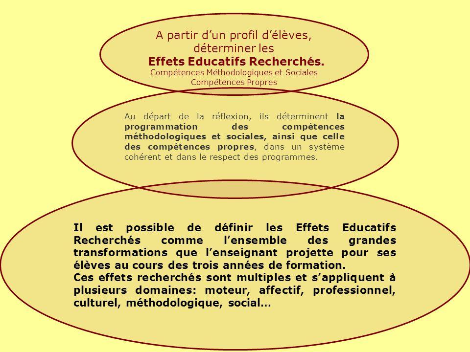 Effets Educatifs Recherchés.