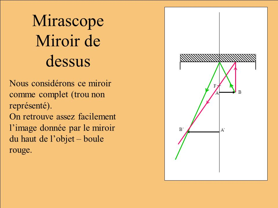 Mirascope Miroir de dessus