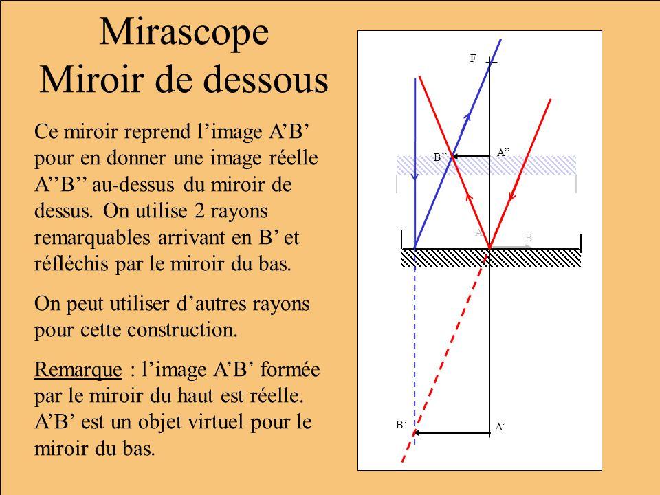 Mirascope Miroir de dessous