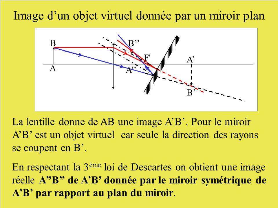 Image d'un objet virtuel donnée par un miroir plan