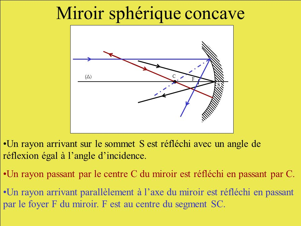Miroir sphérique concave