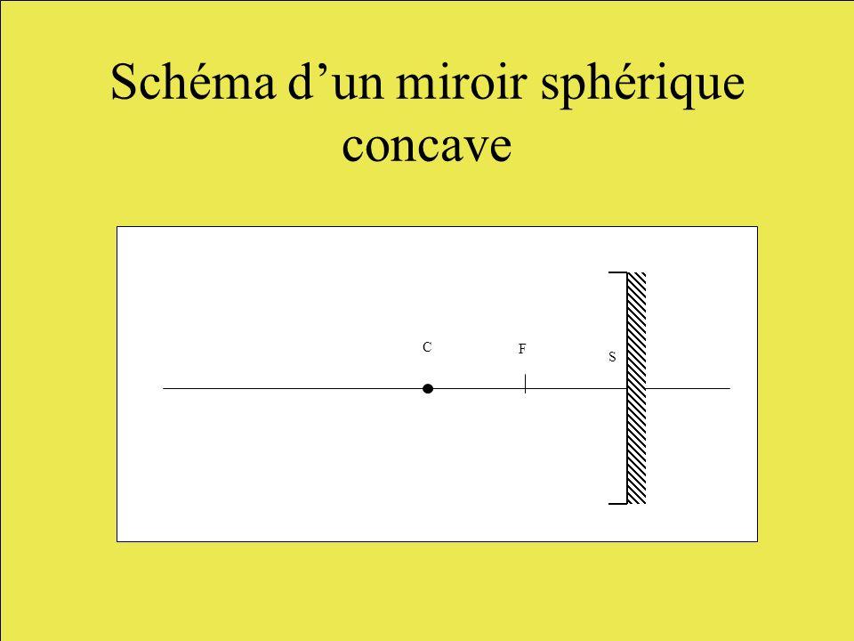 Schéma d'un miroir sphérique concave