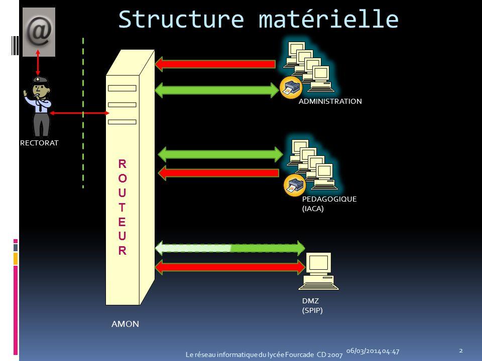 Structure matérielle ROUTEUR AMON ADMINISTRATION RECTORAT PEDAGOGIQUE