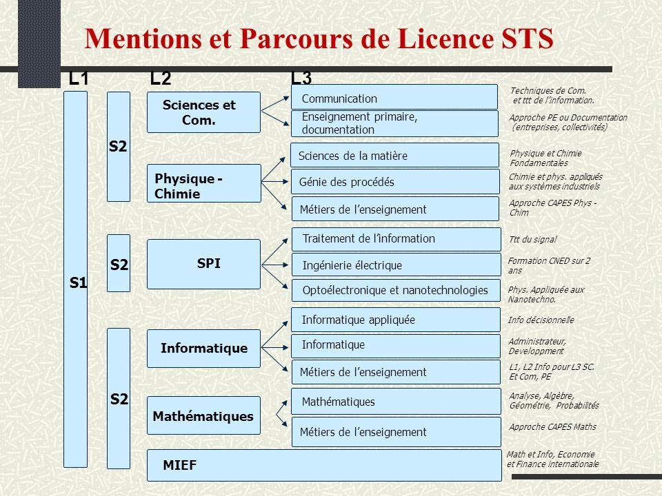 Mentions et Parcours de Licence STS