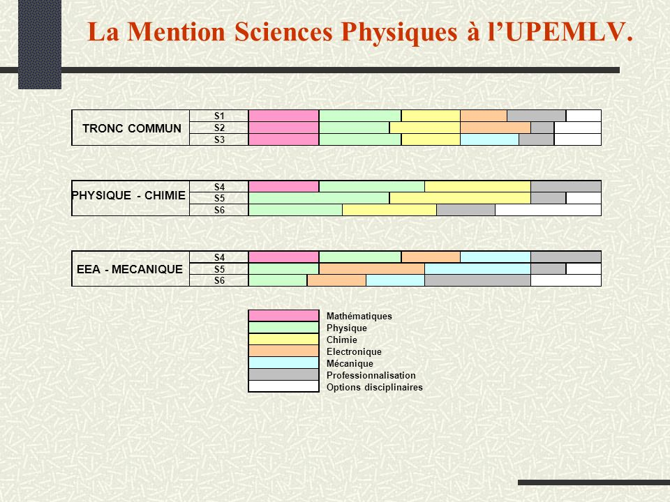 La Mention Sciences Physiques à l'UPEMLV.