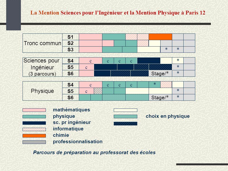 La Mention Sciences pour l'Ingénieur et la Mention Physique à Paris 12