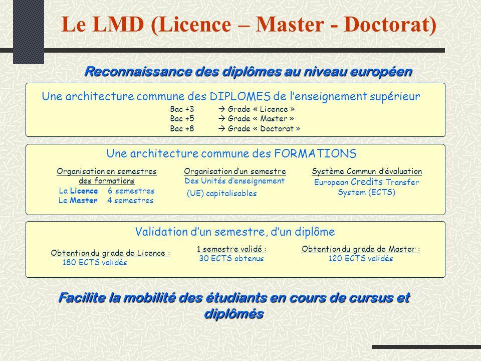 Le LMD (Licence – Master - Doctorat)