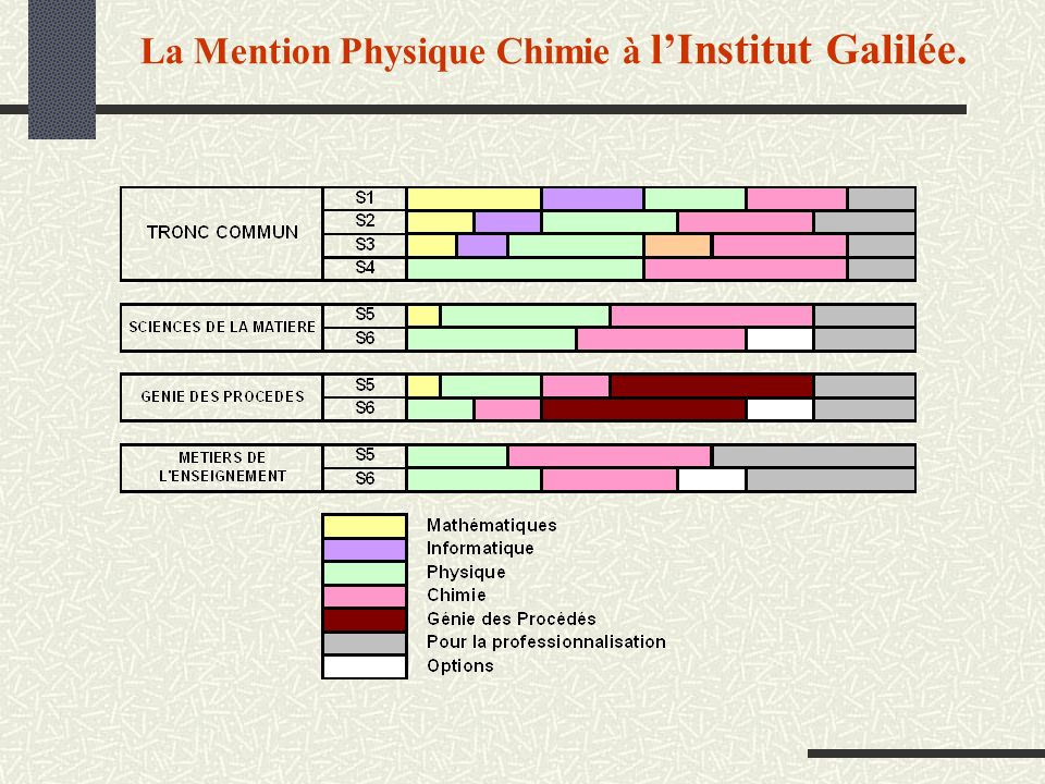 La Mention Physique Chimie à l'Institut Galilée.