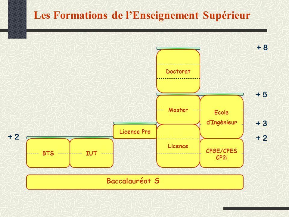 Les Formations de l'Enseignement Supérieur