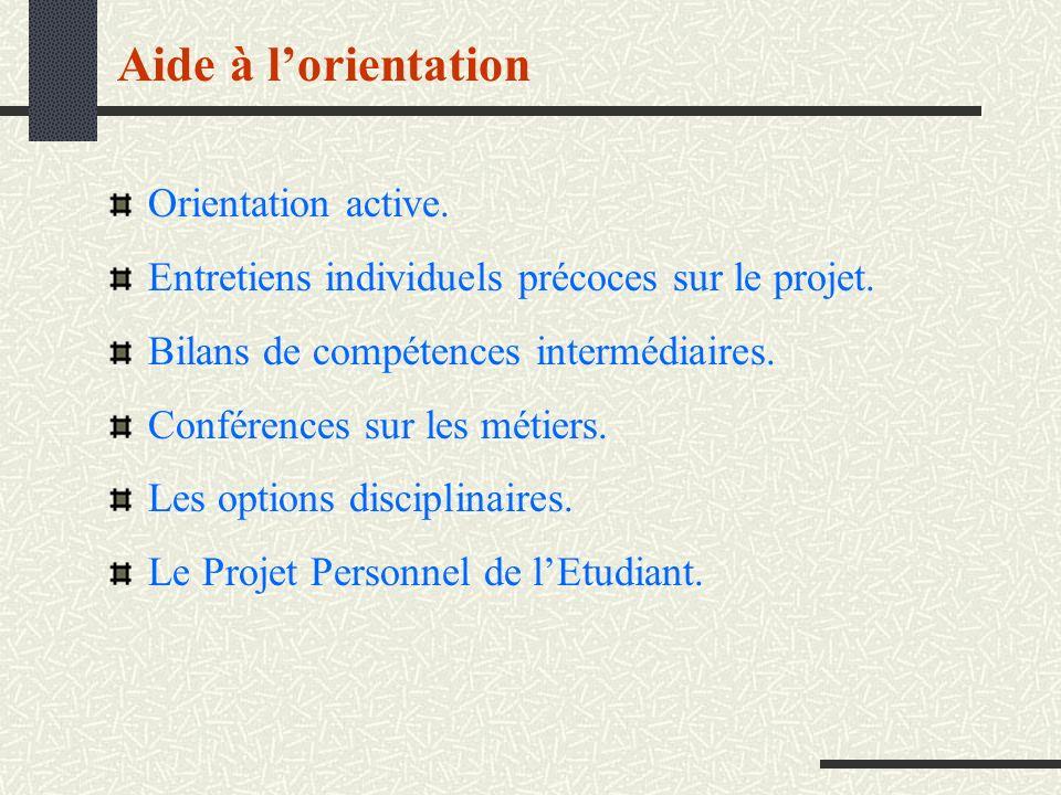 Aide à l'orientation Orientation active.