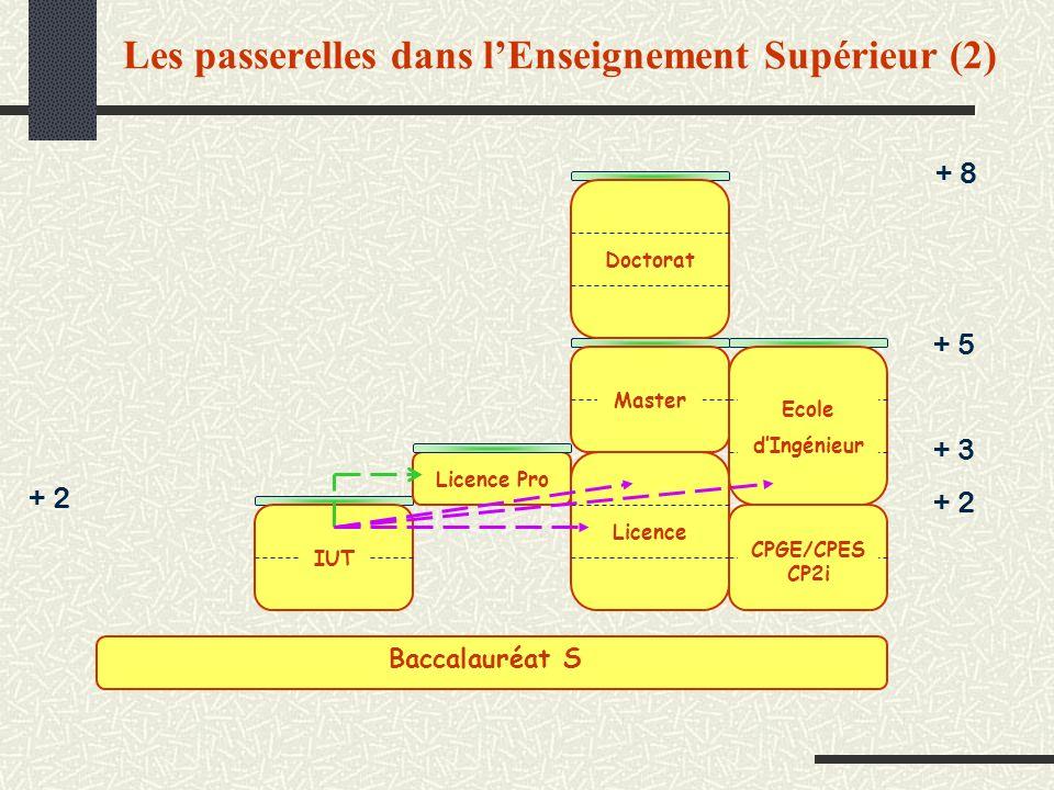 Les passerelles dans l'Enseignement Supérieur (2)