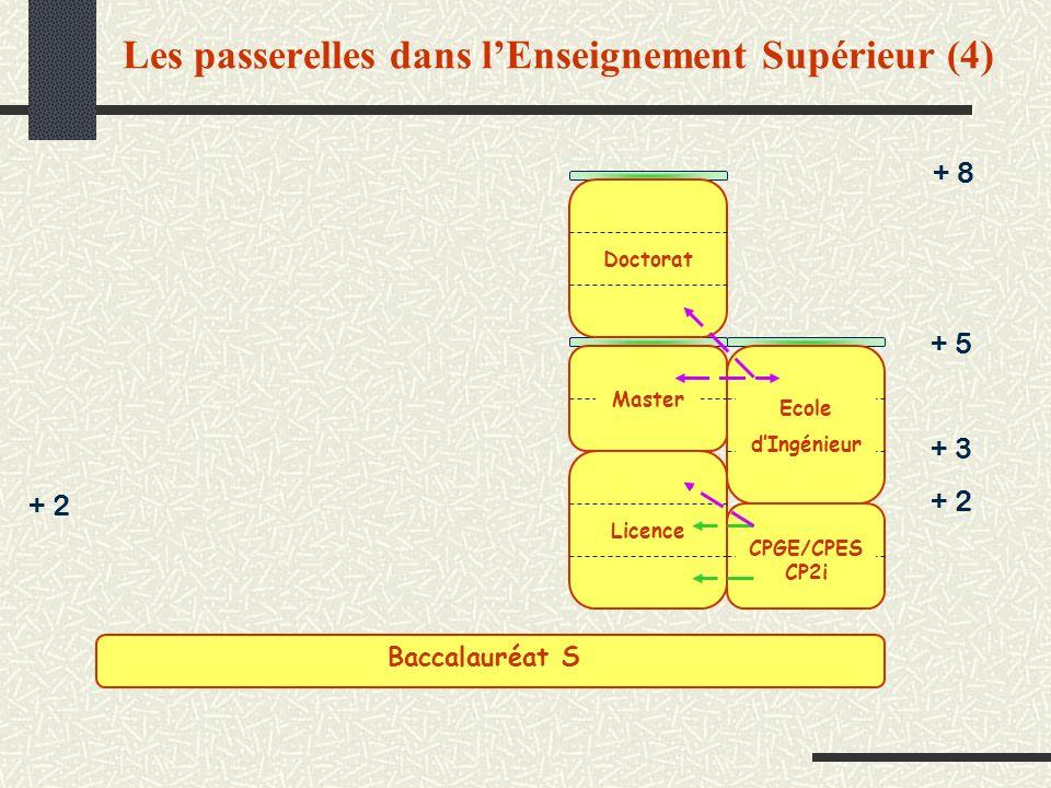 Les passerelles dans l'Enseignement Supérieur (4)