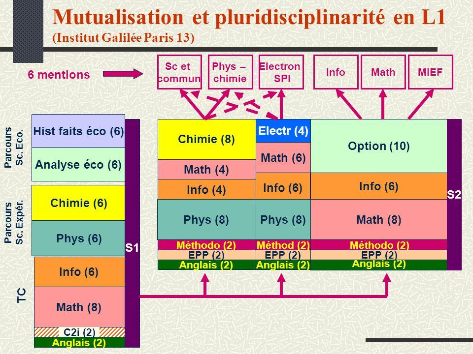 Mutualisation et pluridisciplinarité en L1 (Institut Galilée Paris 13)