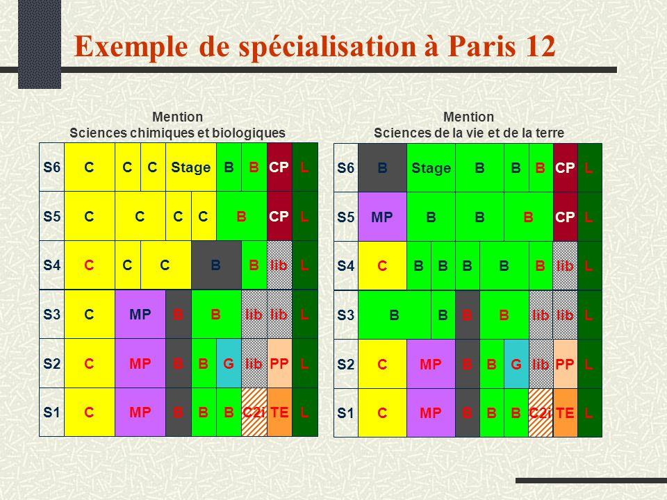 Exemple de spécialisation à Paris 12