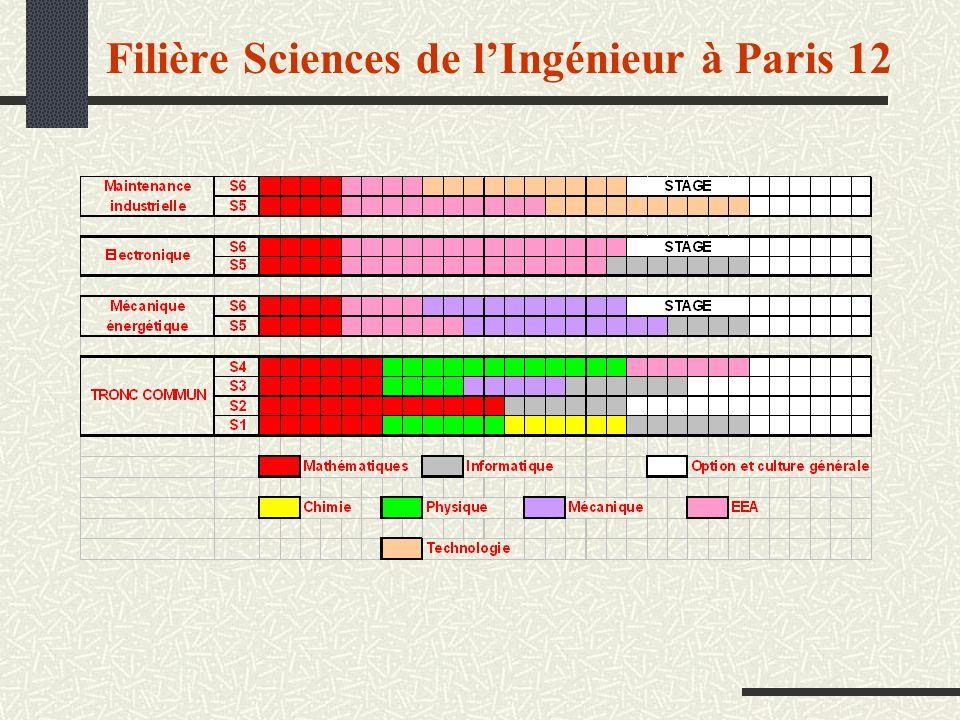 Filière Sciences de l'Ingénieur à Paris 12