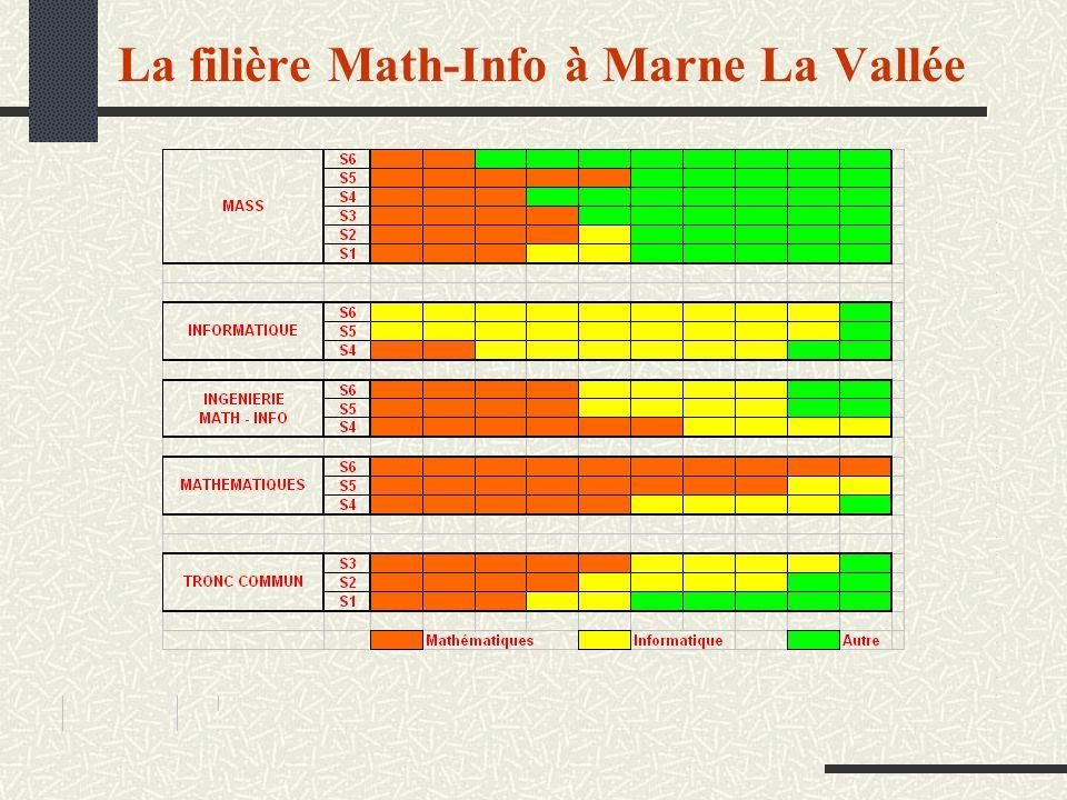 La filière Math-Info à Marne La Vallée