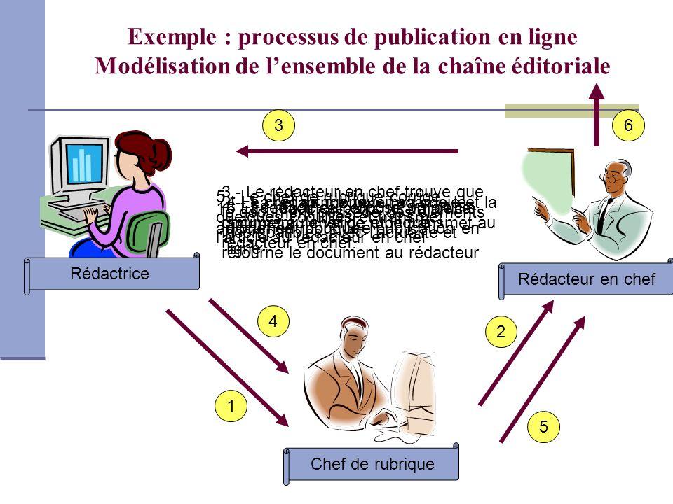 Exemple : processus de publication en ligne Modélisation de l'ensemble de la chaîne éditoriale