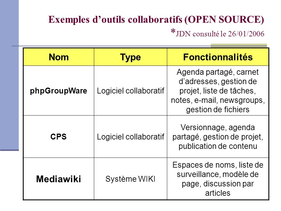 Exemples d'outils collaboratifs (OPEN SOURCE)