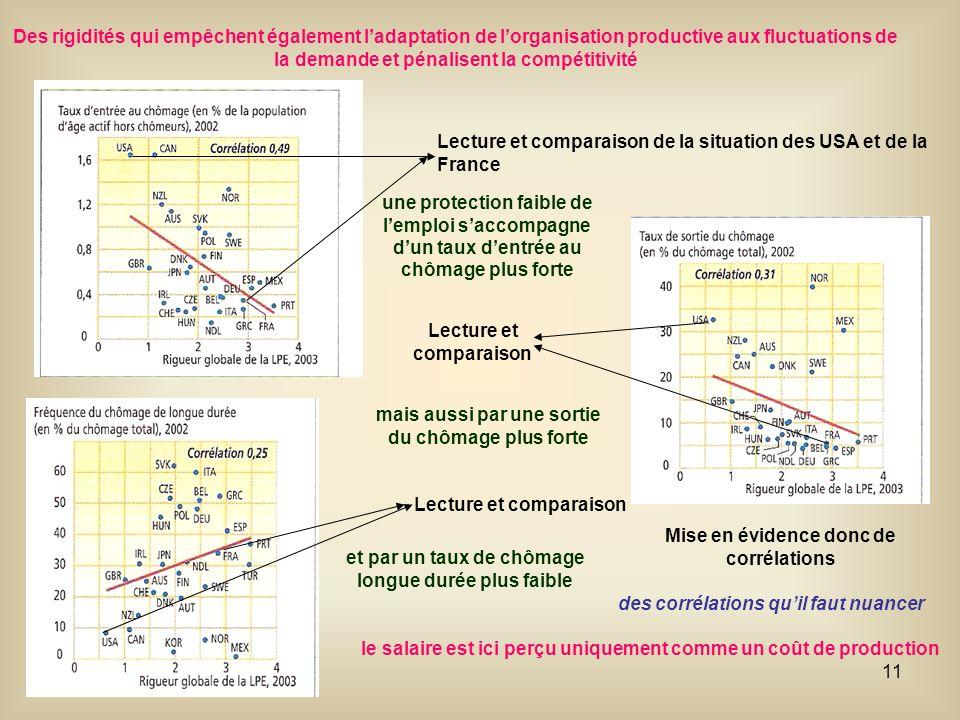 Lecture et comparaison de la situation des USA et de la France