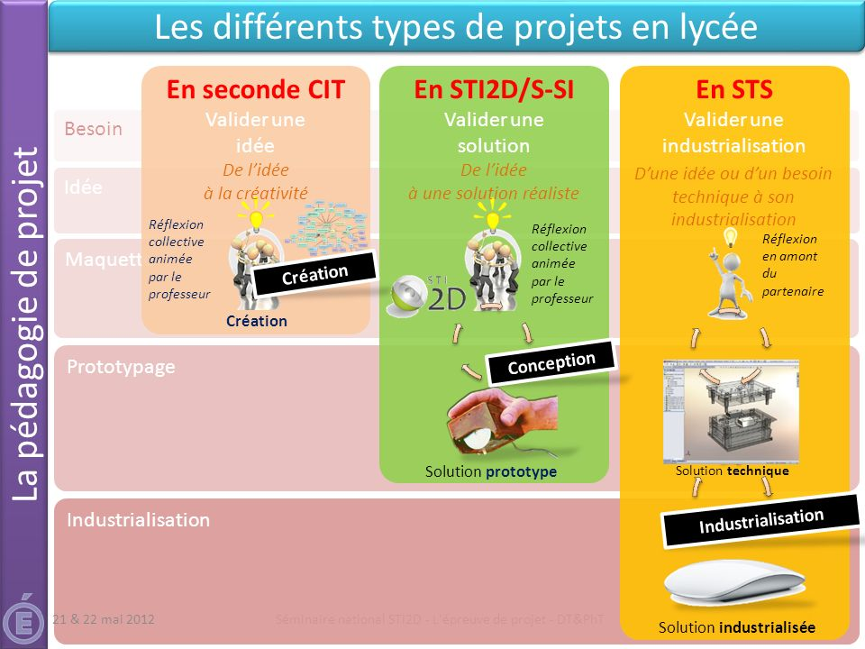 Les différents types de projets en lycée