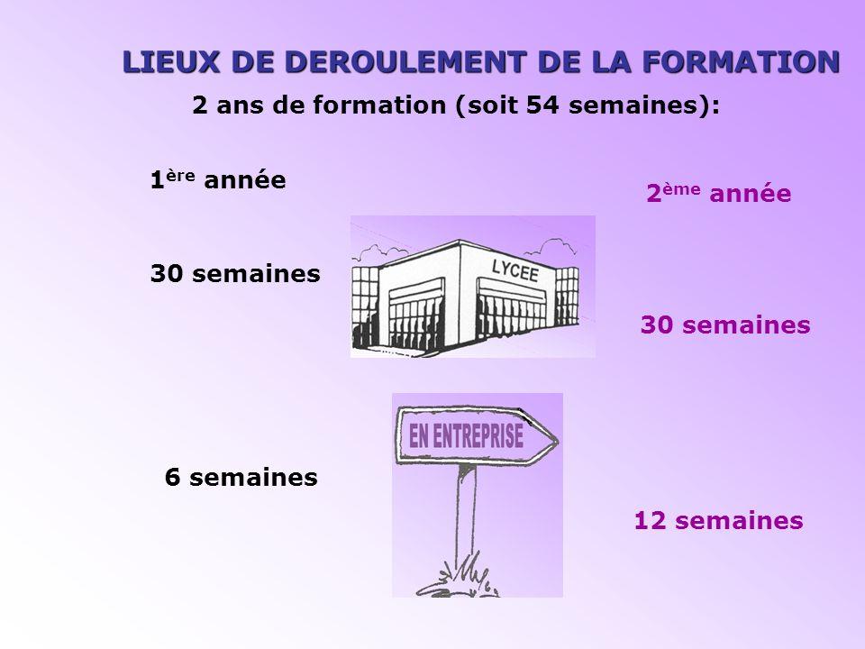 LIEUX DE DEROULEMENT DE LA FORMATION