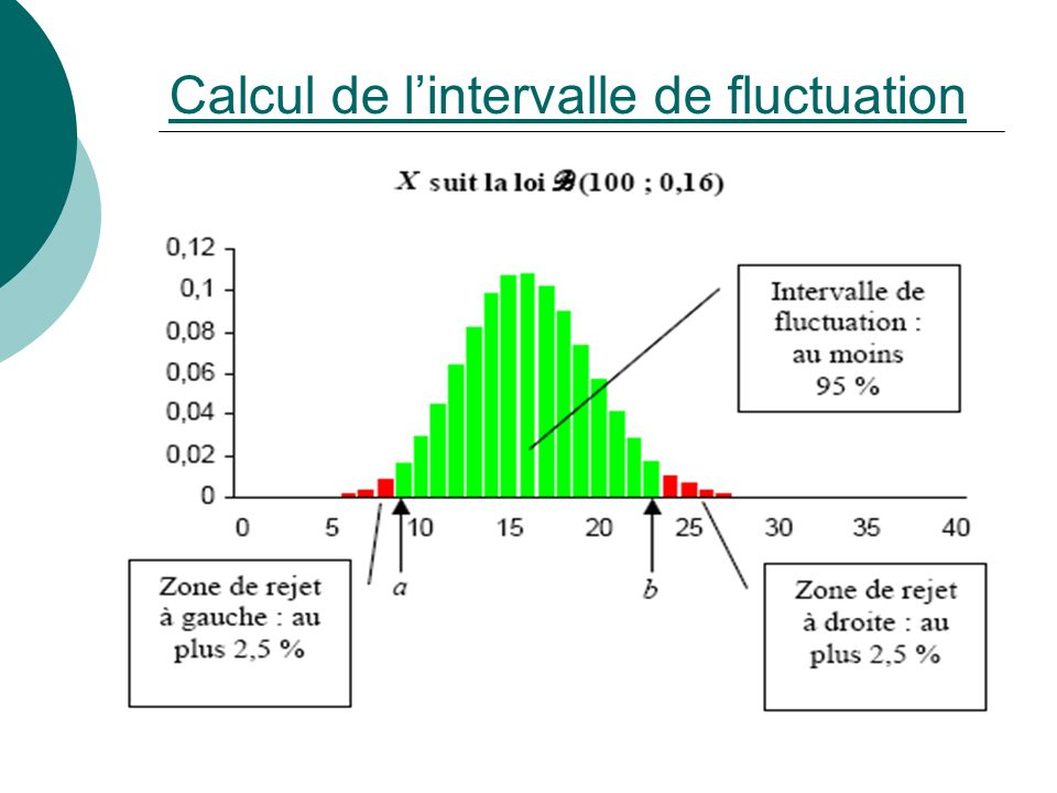 Calcul de l'intervalle de fluctuation