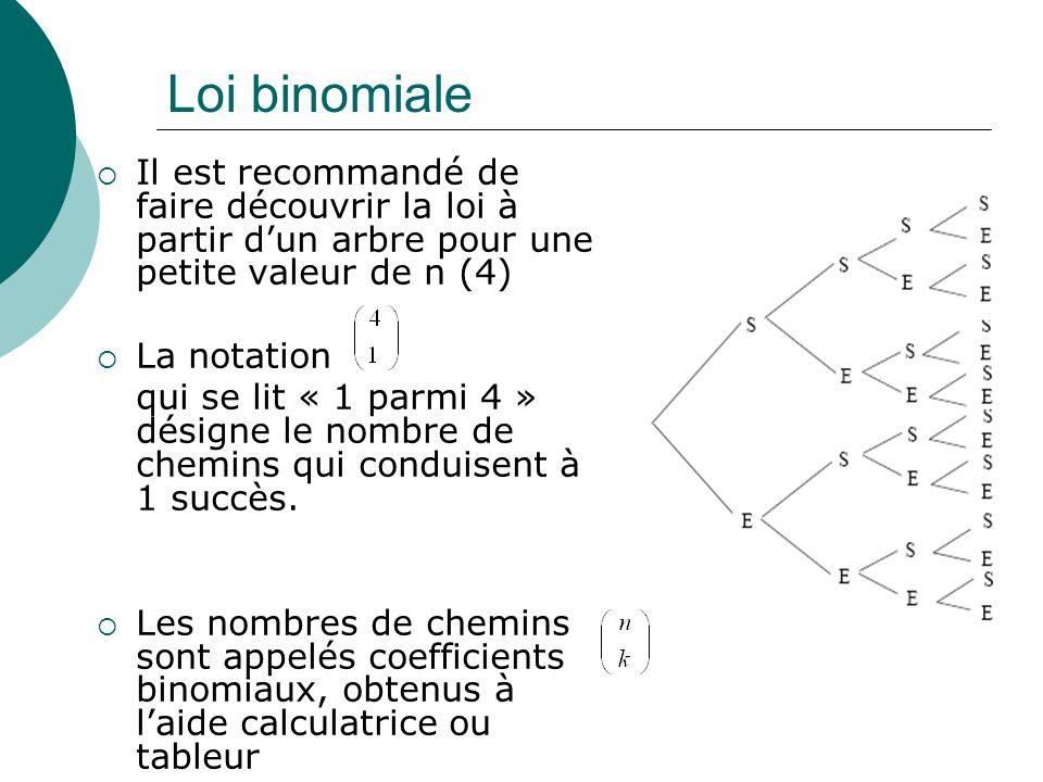 Loi binomiale Il est recommandé de faire découvrir la loi à partir d'un arbre pour une petite valeur de n (4)