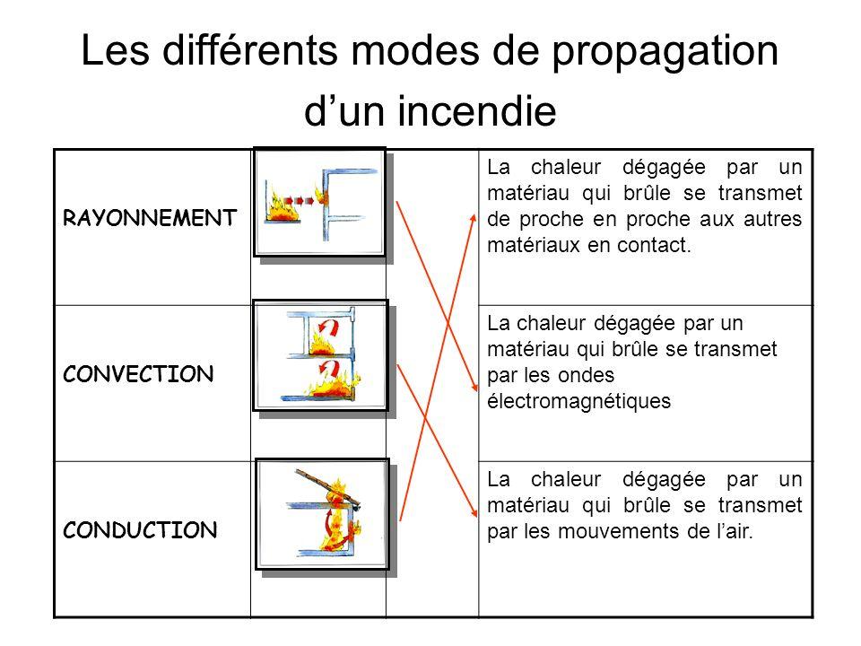 Les différents modes de propagation d'un incendie
