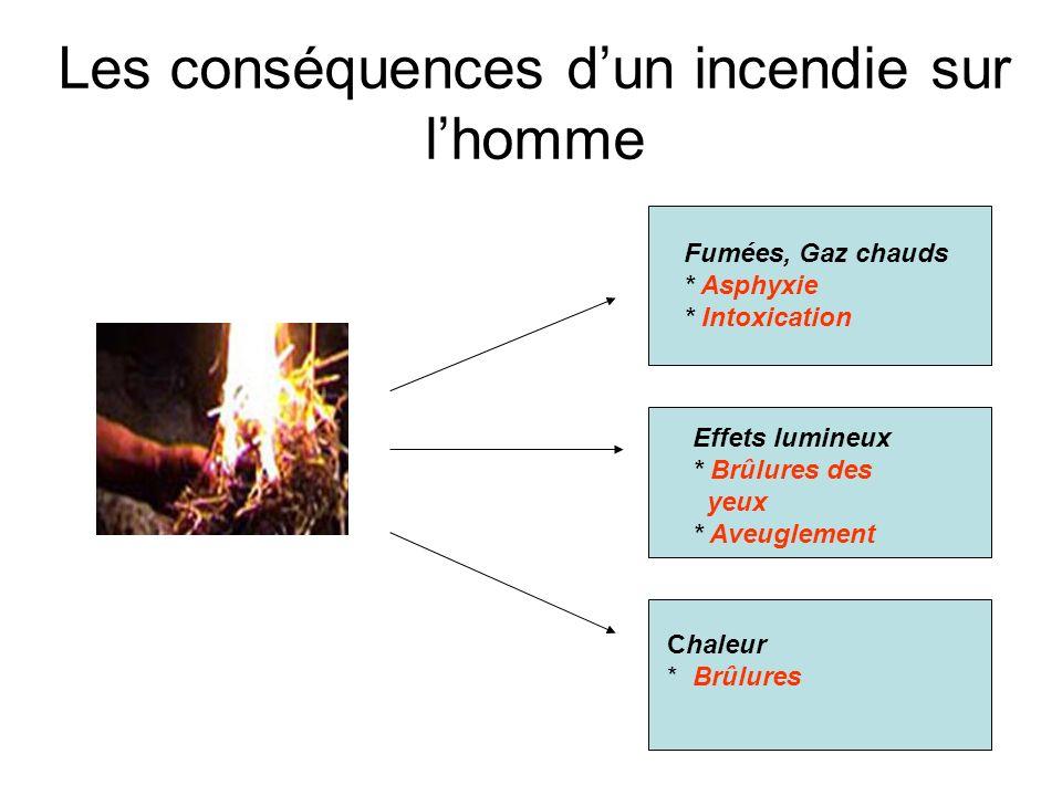 Les conséquences d'un incendie sur l'homme