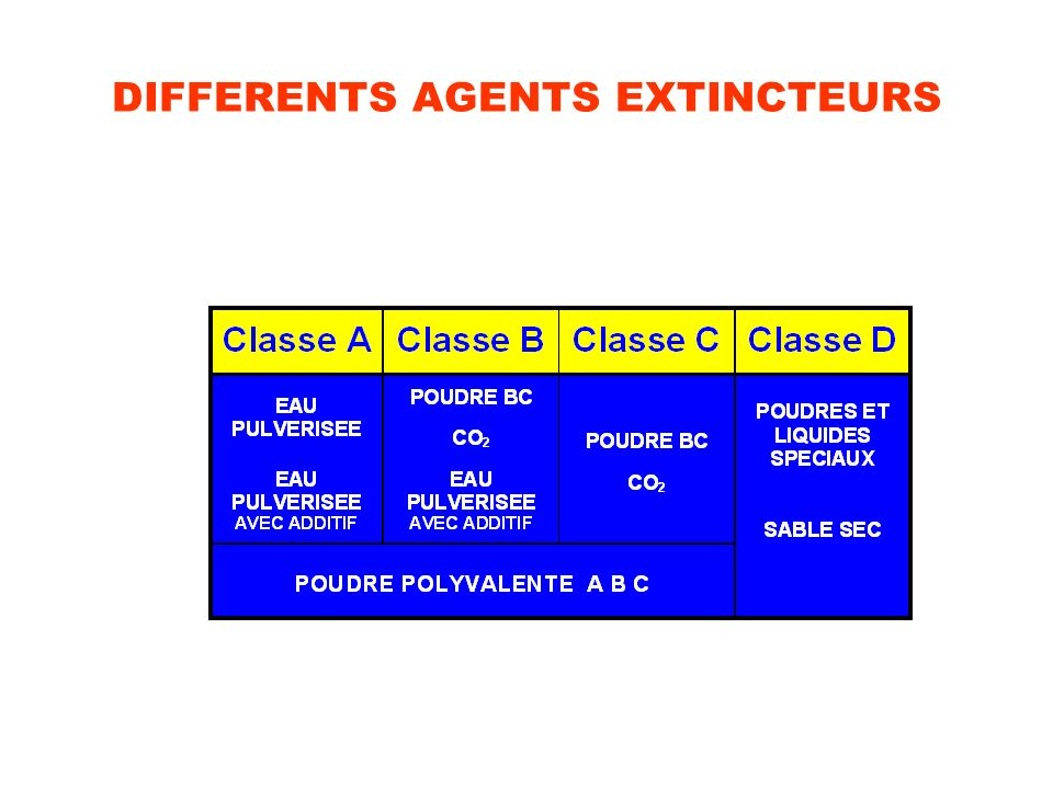 DIFFERENTS AGENTS EXTINCTEURS