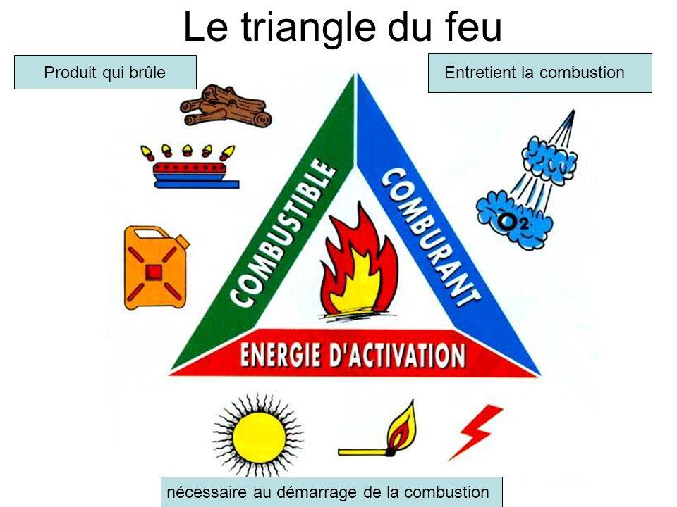 Le triangle du feu Produit qui brûle Entretient la combustion