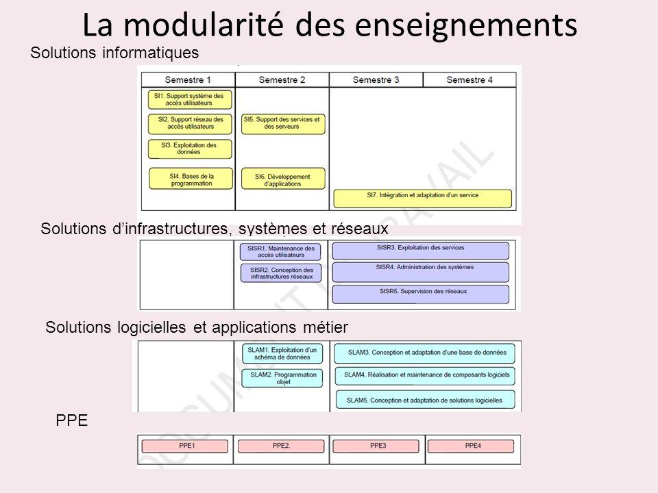 La modularité des enseignements