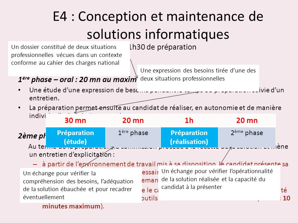 E4 : Conception et maintenance de solutions informatiques