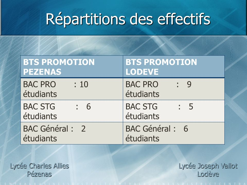 Répartitions des effectifs