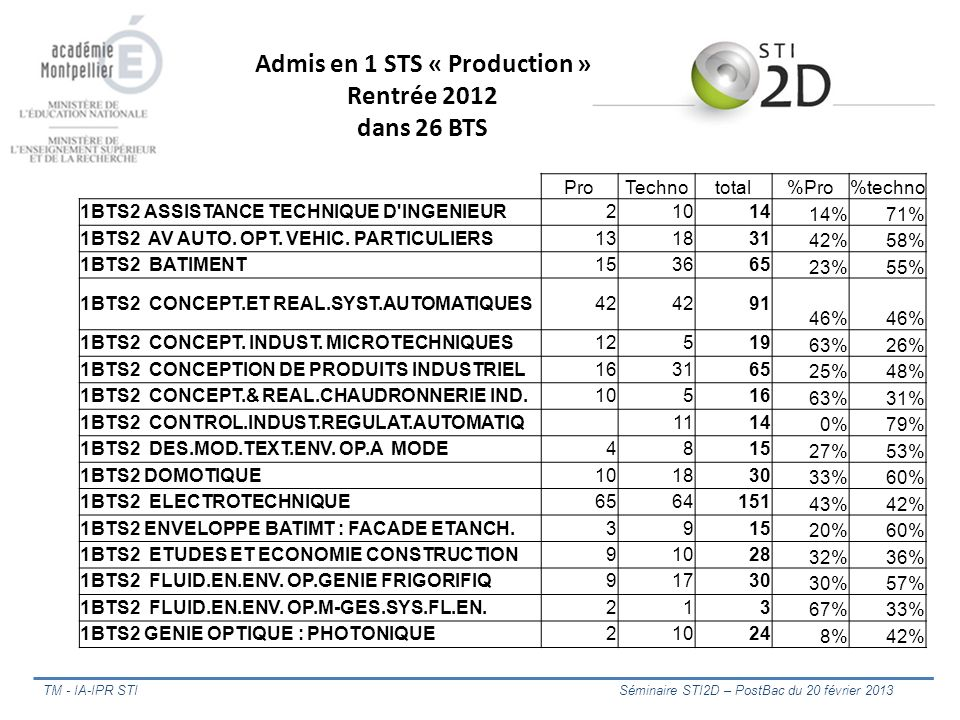 Admis en 1 STS « Production »