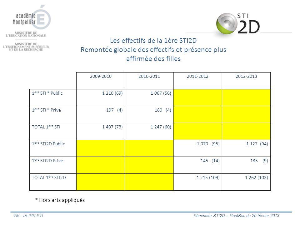 Les effectifs de la 1ère STI2D