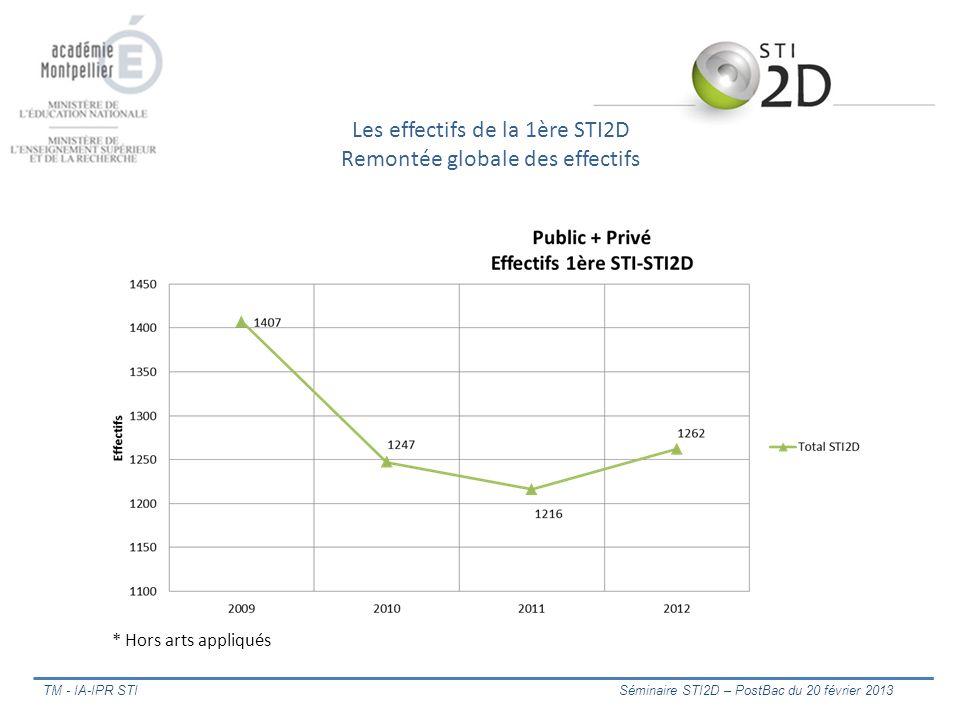 Les effectifs de la 1ère STI2D Remontée globale des effectifs