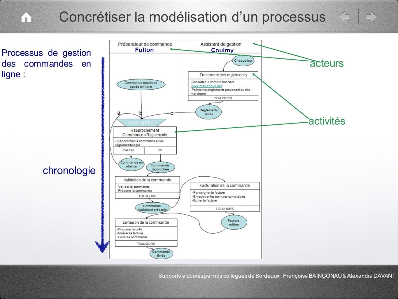 Concrétiser la modélisation d'un processus