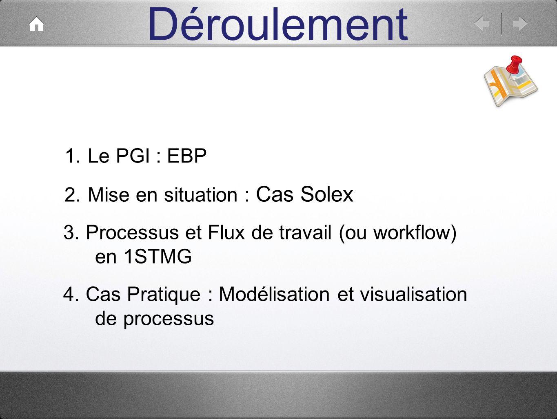Déroulement Le PGI : EBP Mise en situation : Cas Solex