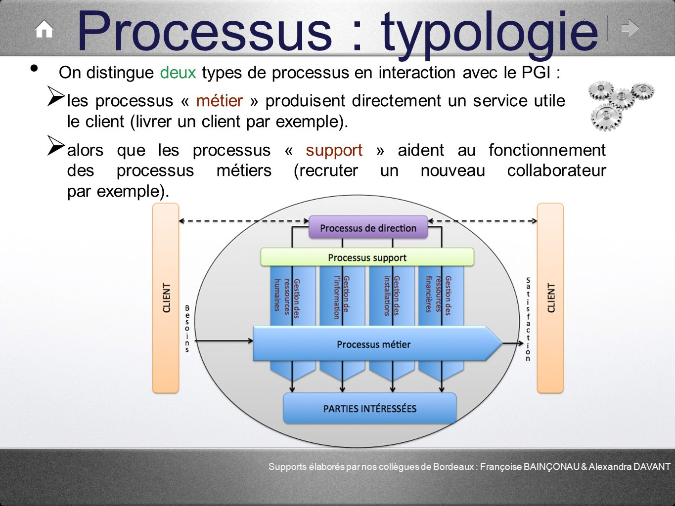 Processus : typologie On distingue deux types de processus en interaction avec le PGI :