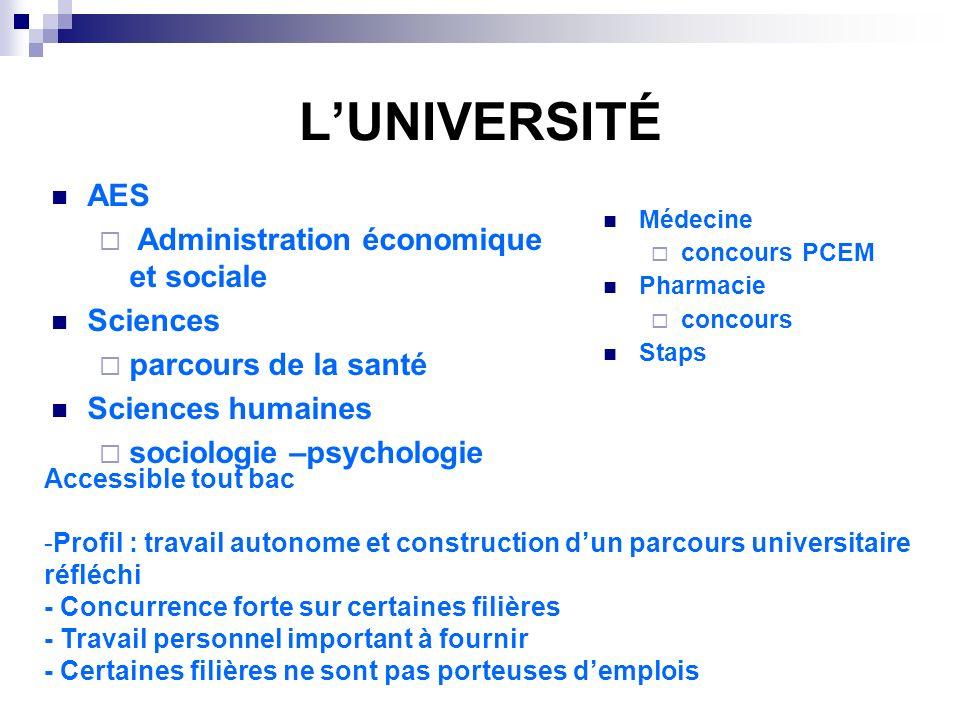 L'UNIVERSITÉ AES Administration économique et sociale Sciences