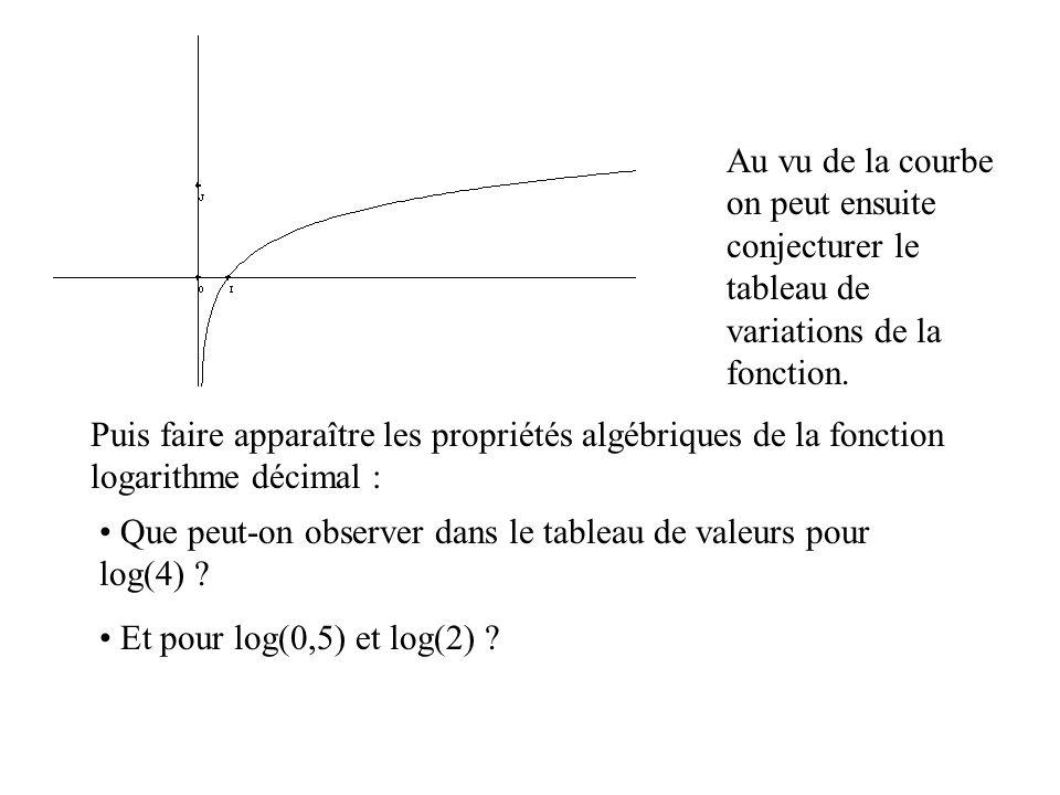 Au vu de la courbe on peut ensuite conjecturer le tableau de variations de la fonction.